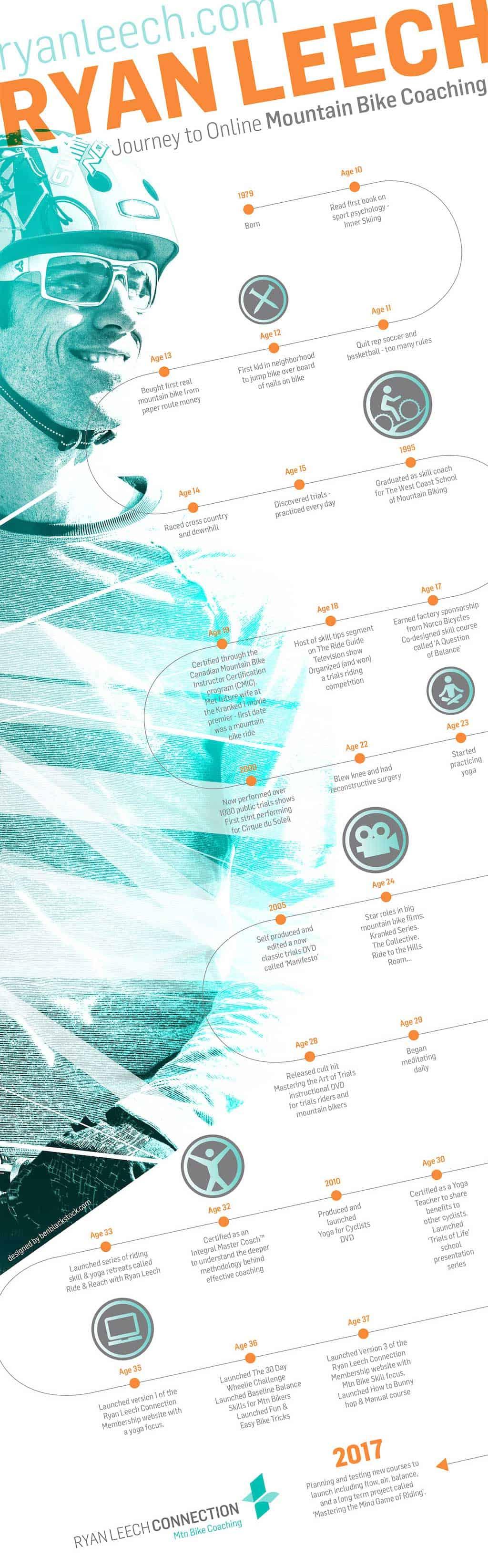 Ryan Leech infographic